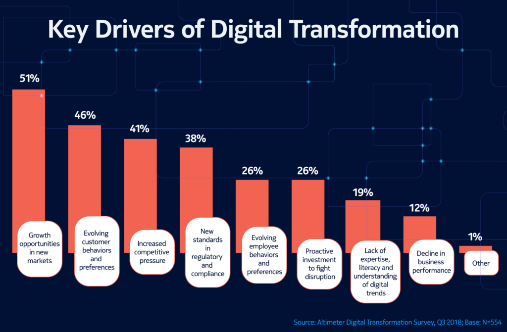 How top organizations are investing in digital transformation