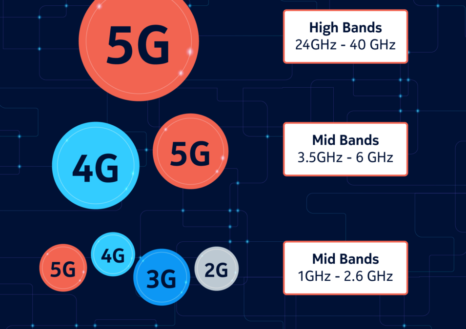 Low-band, mid-band or high-band — Why spectrum bands matter in a 5G world